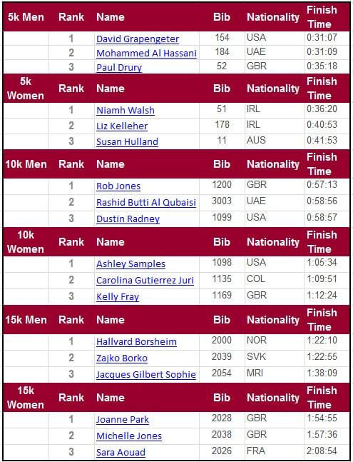 Wadi Adventure Race Results 10k Elite