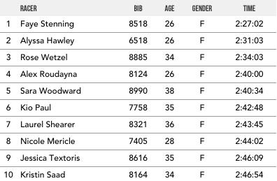 """The Summit"" Results – Breckenridge Beast Elite Women's Results"