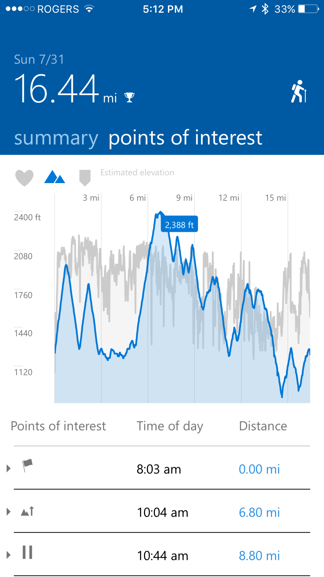 elevation profile for Ultra Beast course