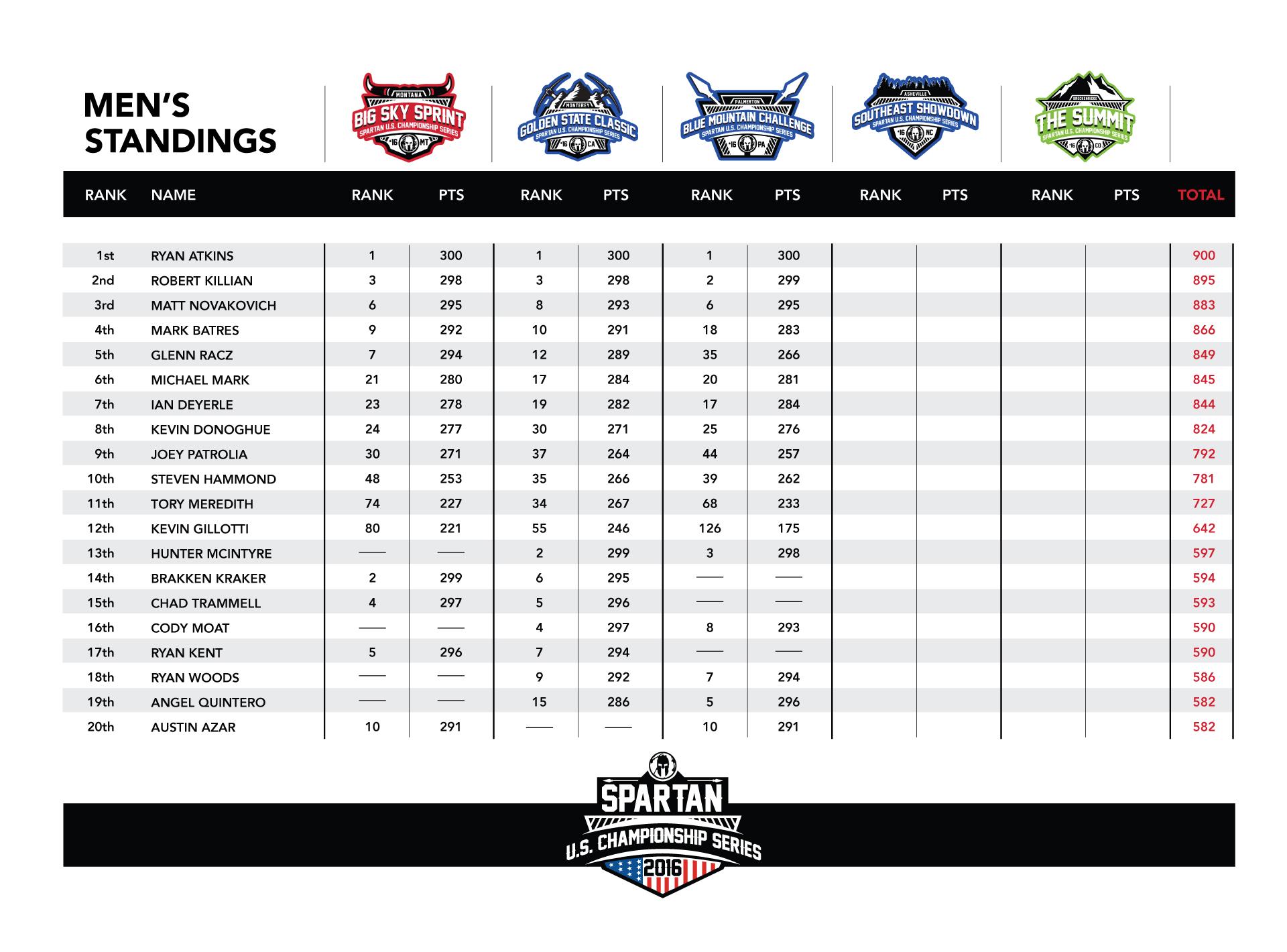 Mens Standings