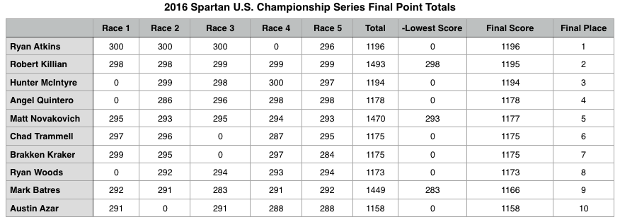 2016 Spartan U.S.C.S. Men's Final Point Totals