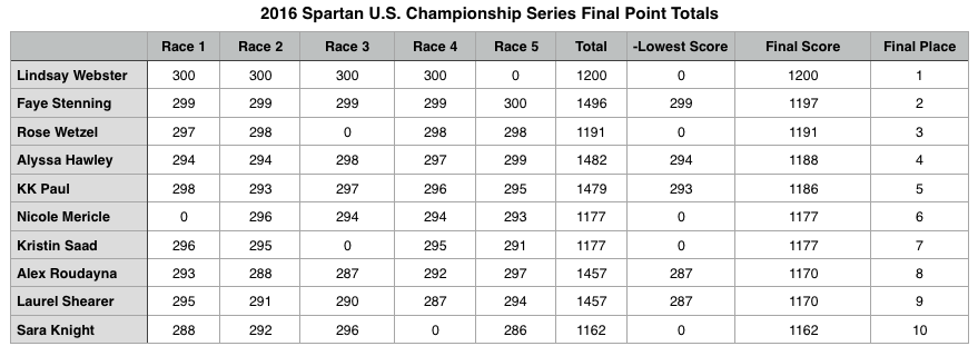 2016 USCS Women's Final Point Totals