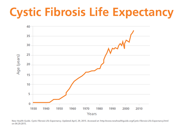 Bane-Cystic-Fibrosis-Life-Expectancy