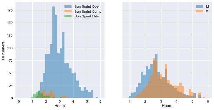 Spartan-Vermont-2017-Sun-Sprint-hist