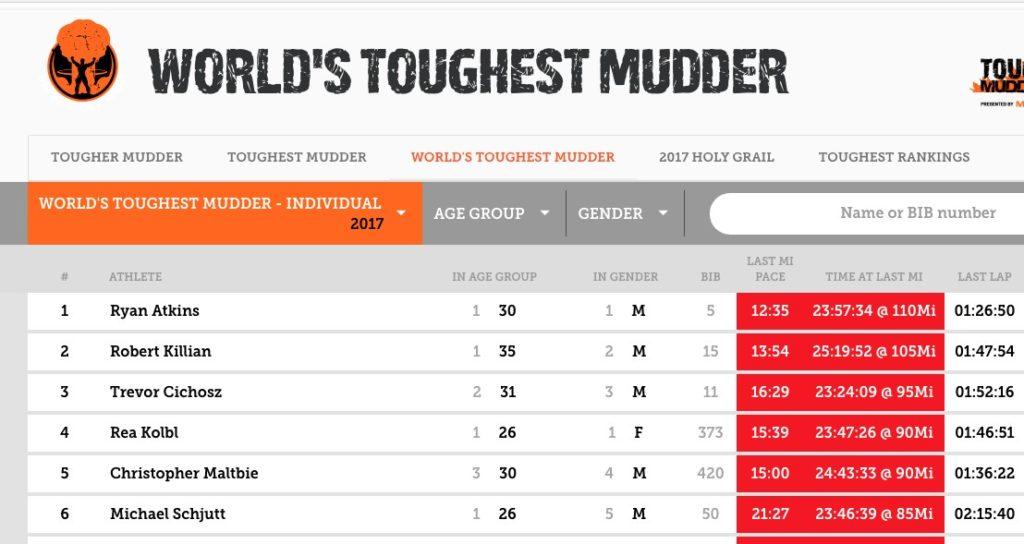 World's Toughest Mudder 2017 Results