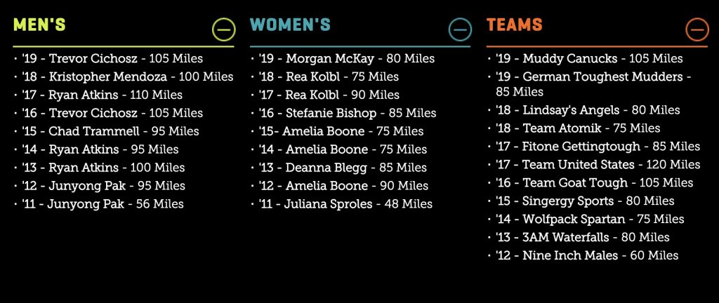 World's Toughest Mudder Results