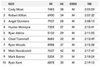 2016 Breckenridge Men's Elite Top 10